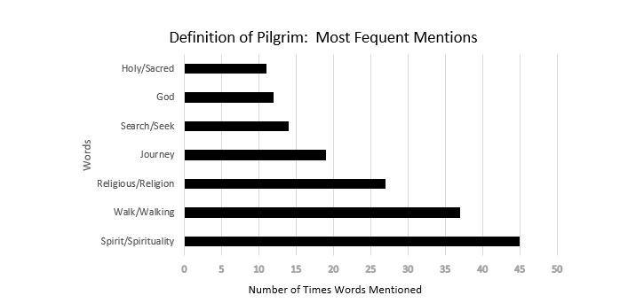 Pilgrim mention