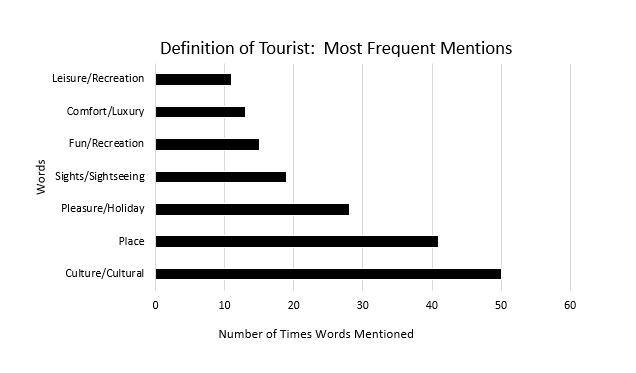 Tourist Mention